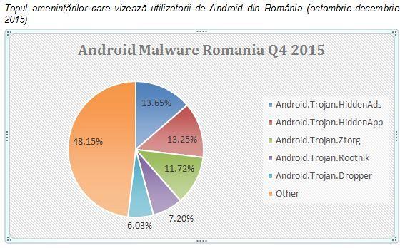 Top Malware