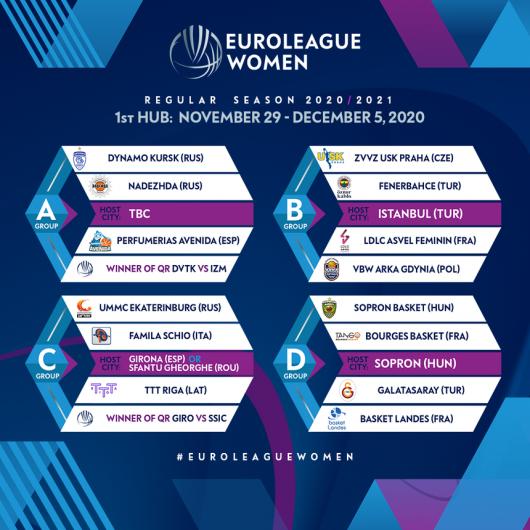 Sursa foto - FIBA Europe